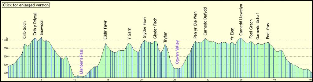 Welsh 3000s height gain chart