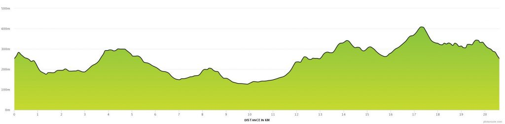 Malvern Hills Trail Half Marathon Height Gain Chart