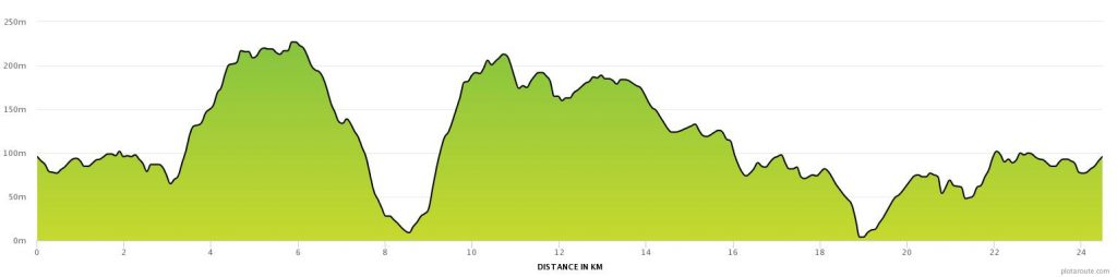 Wye Valley Trail Race Height Gain Profile
